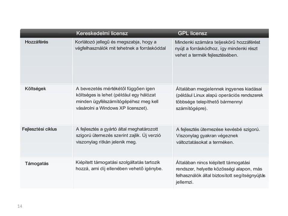 Az OS követelményei A gyártó által meghatározott elvárások az alábbiakat tartalmazzák: – RAM mennyisége – Szükséges merevlemez-terület – Processzor típusa és sebessége – Képernyőfelbontás 15