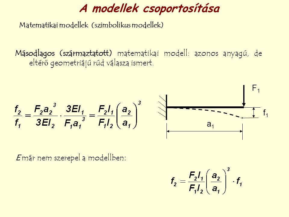 A modellek csoportosítása Matematikai modellek (szimbolikus modellek) Másodlagos (származtatott) matematikai modell: azonos anyagú, de eltérő geometri