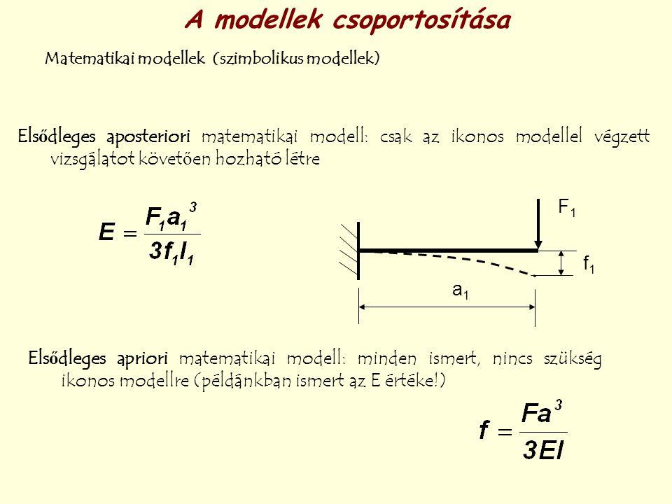 A modellek csoportosítása Matematikai modellek (szimbolikus modellek) Elsődleges apriori matematikai modell: minden ismert, nincs szükség ikonos model