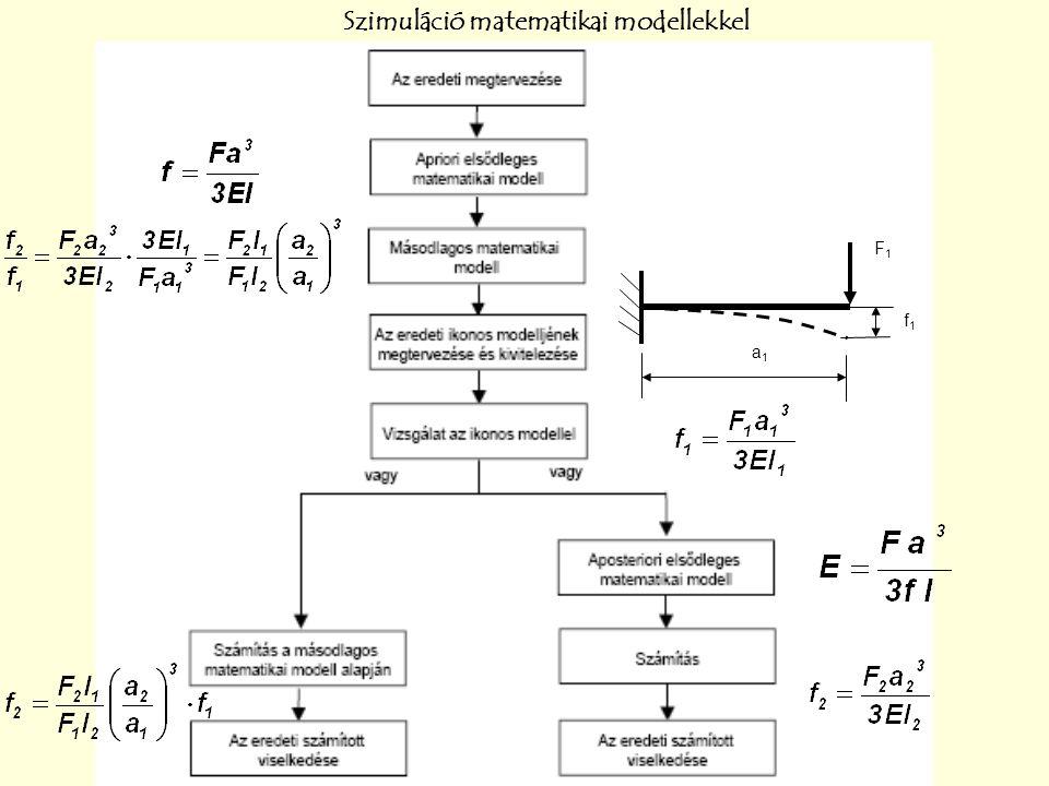 Szimuláció matematikai modellekkel a1a1 F1F1 f1f1