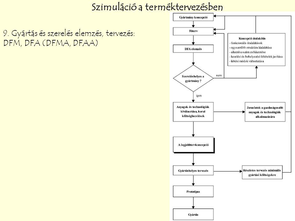 Szimuláció a terméktervezésben 9. Gyártás és szerelés elemzés, tervezés: DFM, DFA (DFMA, DFAA)