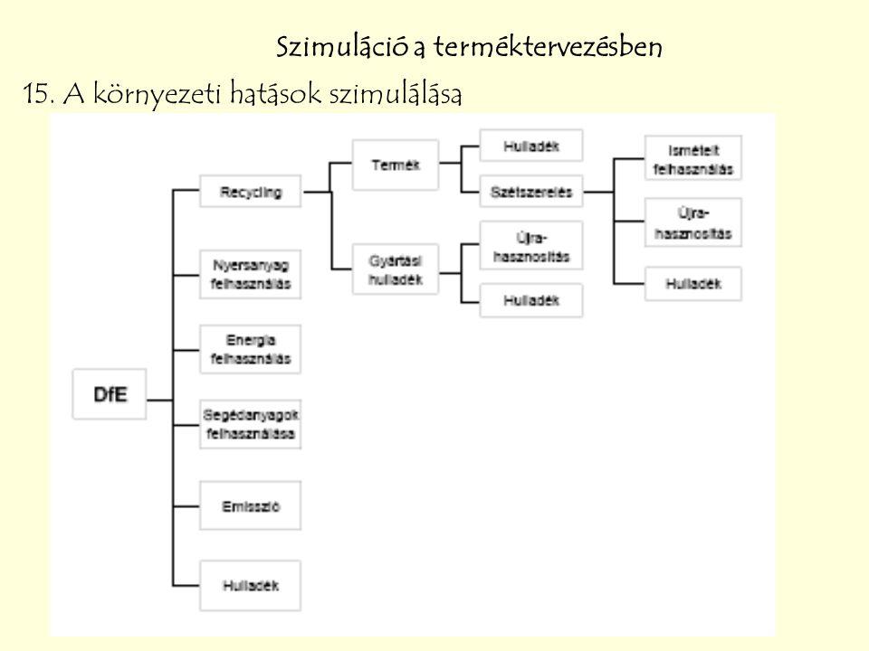Szimuláció a terméktervezésben 15. A környezeti hatások szimulálása