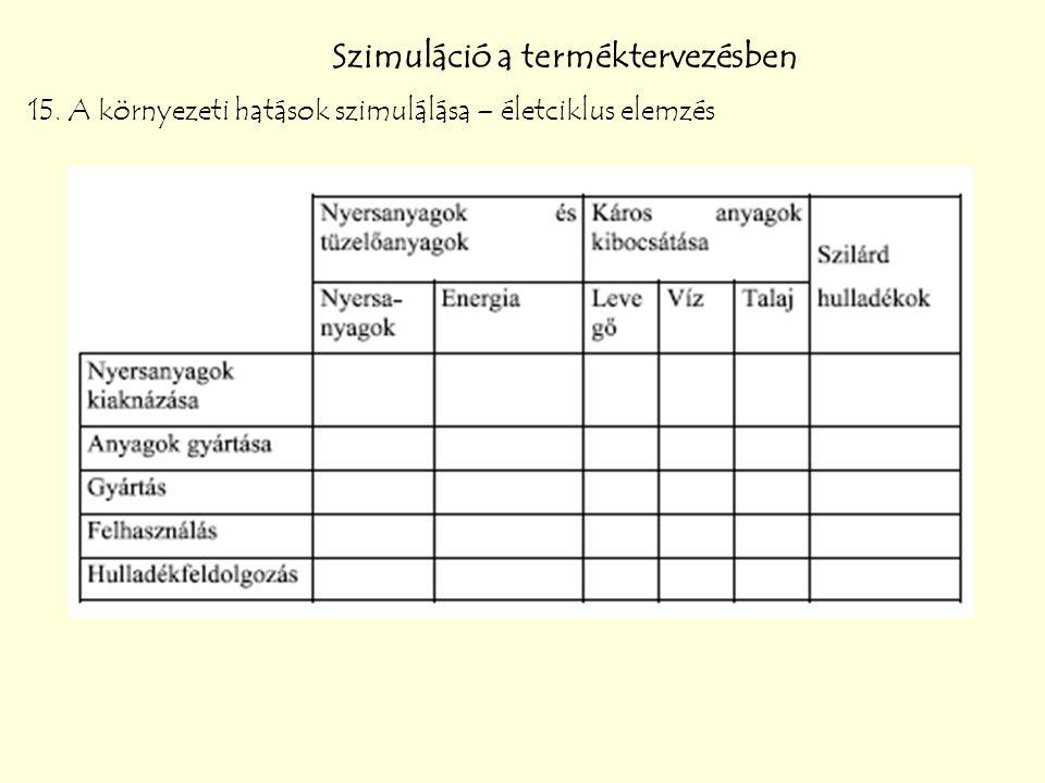 Szimuláció a terméktervezésben 15. A környezeti hatások szimulálása – életciklus elemzés