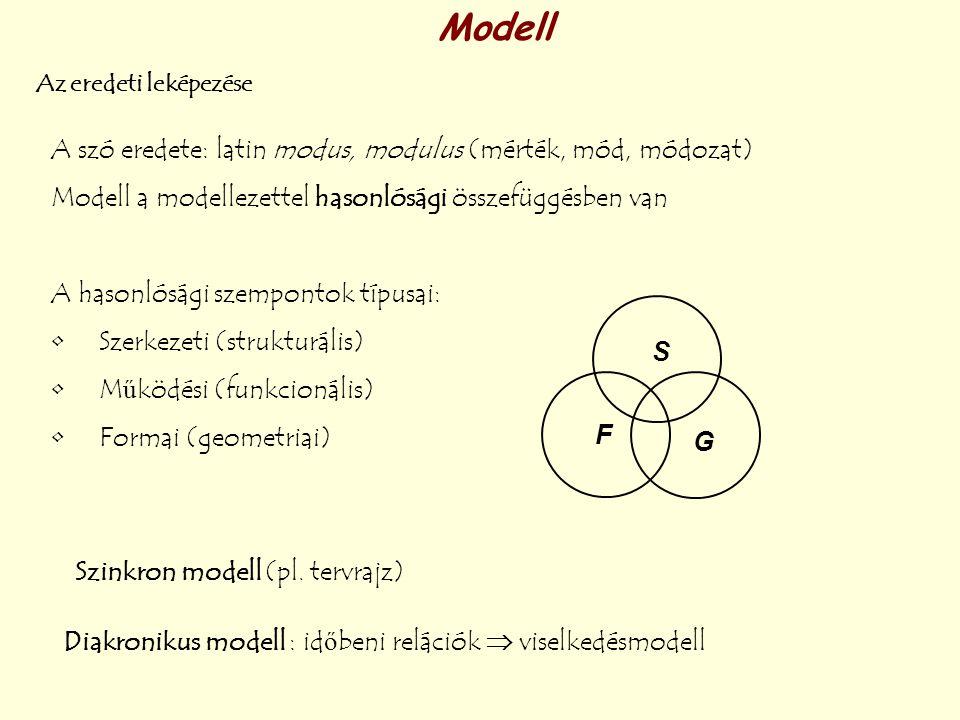 Szinkron modell (pl. tervrajz) Modell Az eredeti leképezése Diakronikus modell : időbeni relációk  viselkedésmodell A szó eredete: latin modus, modul