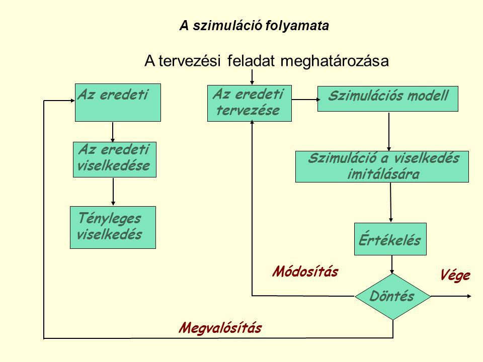 A szimuláció folyamata A tervezési feladat meghatározása Az eredeti Az eredeti tervezése Szimulációs modell Az eredeti viselkedése Tényleges viselkedé