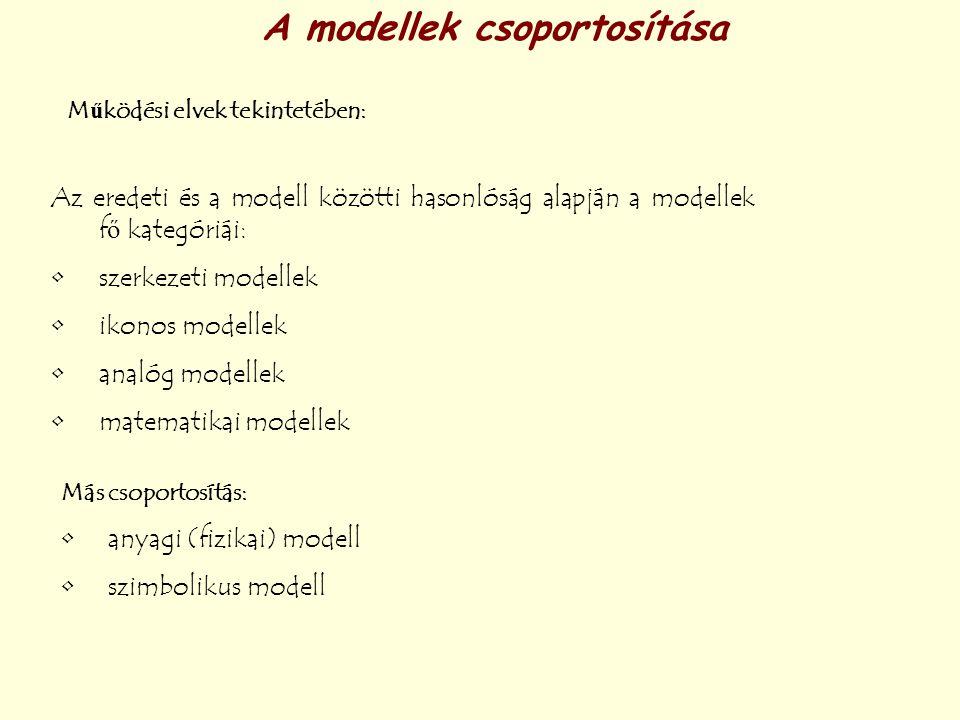 A modellek csoportosítása Működési elvek tekintetében: Az eredeti és a modell közötti hasonlóság alapján a modellek fő kategóriái: szerkezeti modellek
