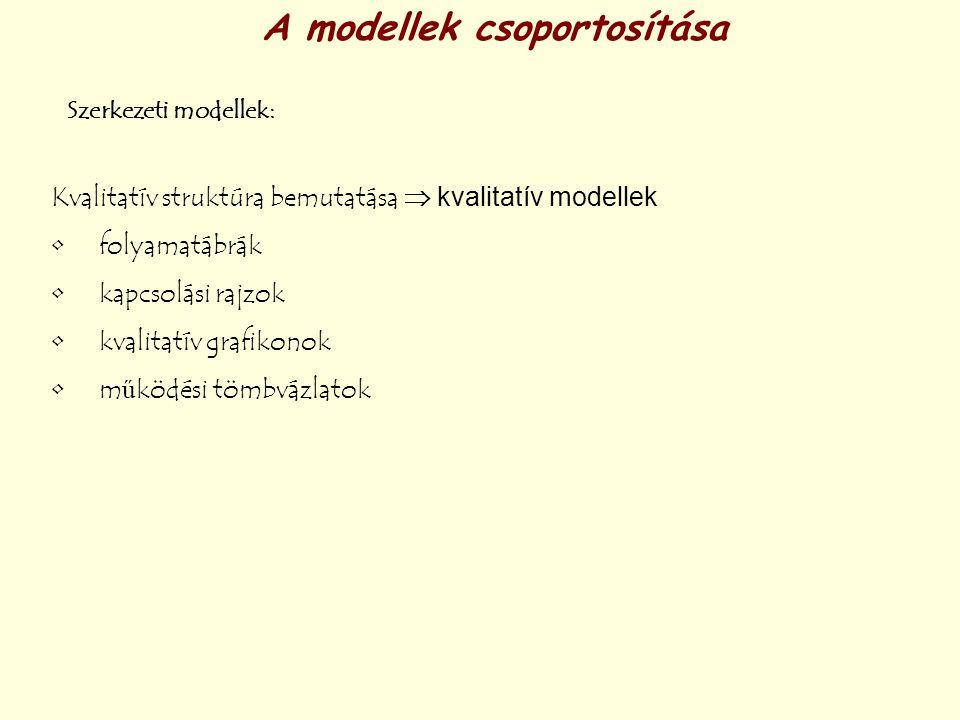 A modellek csoportosítása Szerkezeti modellek: Kvalitatív struktúra bemutatása  kvalitatív modellek folyamatábrák kapcsolási rajzok kvalitatív grafik
