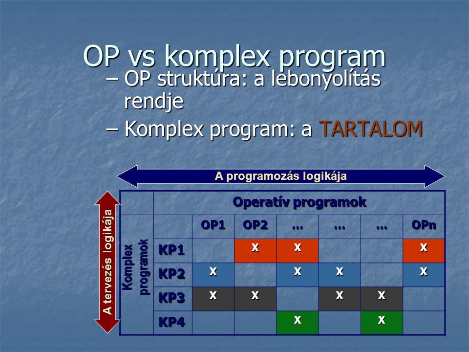 OP vs komplex program – OP struktúra: a lebonyolítás rendje – Komplex program: a TARTALOM Operatív programok OP1OP2………OPn KP1XXX KP2XXXX KP3XXXX KP4XX