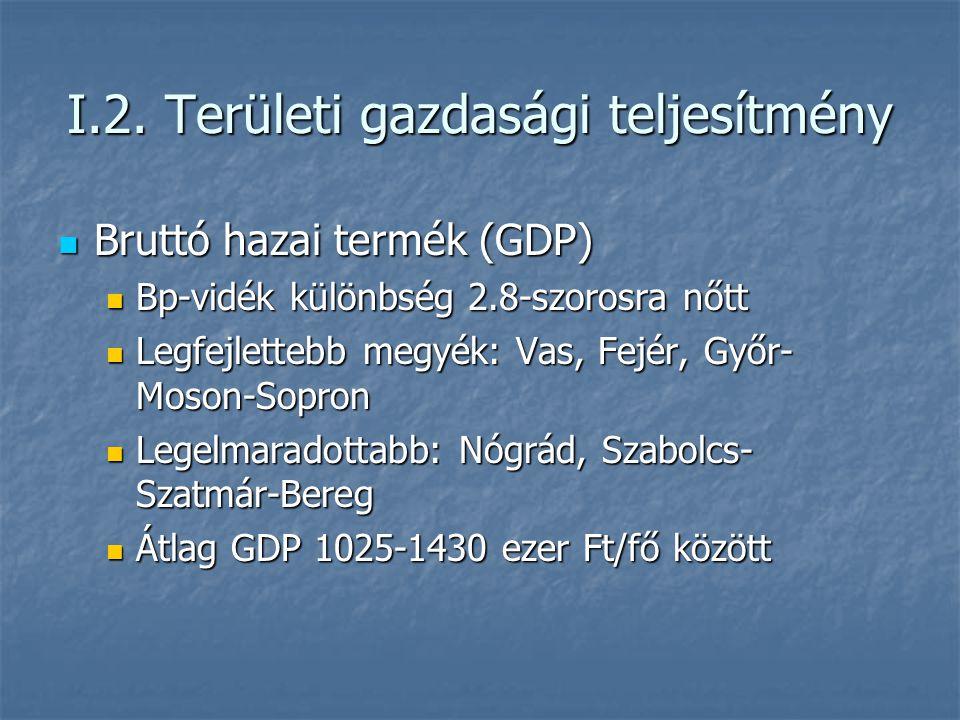 I.2. Területi gazdasági teljesítmény Bruttó hazai termék (GDP) Bruttó hazai termék (GDP) Bp-vidék különbség 2.8-szorosra nőtt Bp-vidék különbség 2.8-s