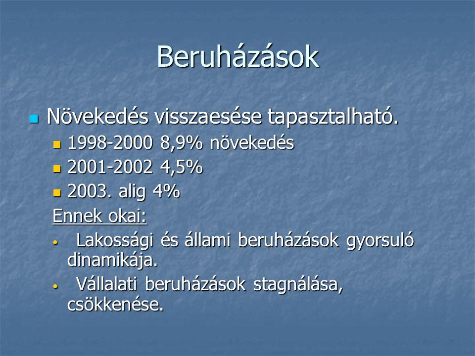 Beruházások Növekedés visszaesése tapasztalható. Növekedés visszaesése tapasztalható. 1998-2000 8,9% növekedés 1998-2000 8,9% növekedés 2001-2002 4,5%