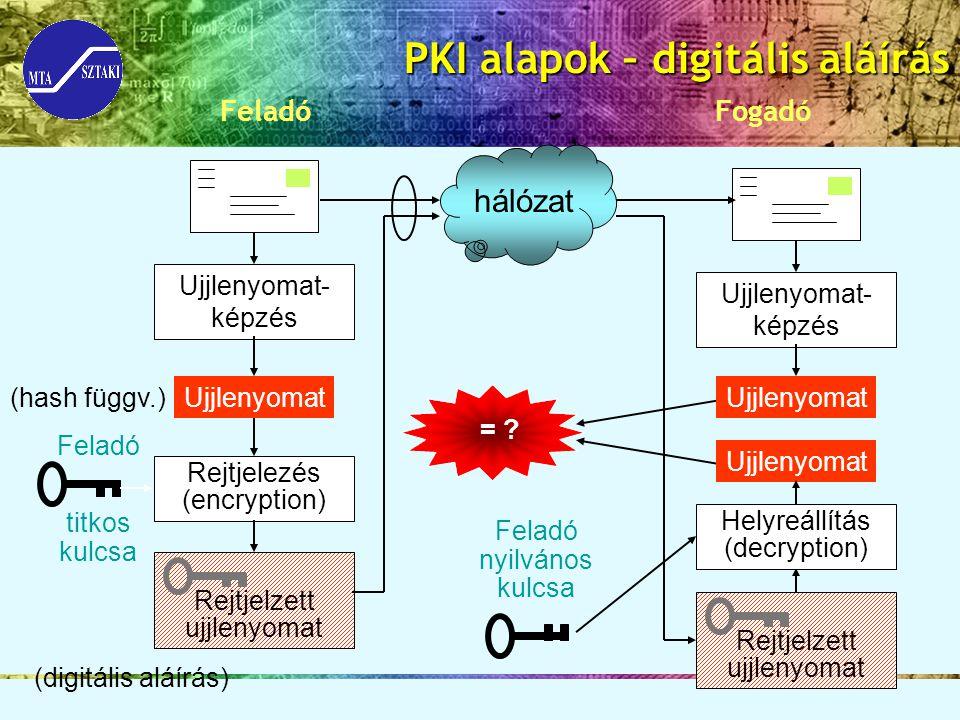 PKI alapok – digitális aláírás Feladó Fogadó Ujjlenyomat- képzés Ujjlenyomat hálózat Rejtjelezés (encryption) Rejtjelzett ujjlenyomat Ujjlenyomat- kép