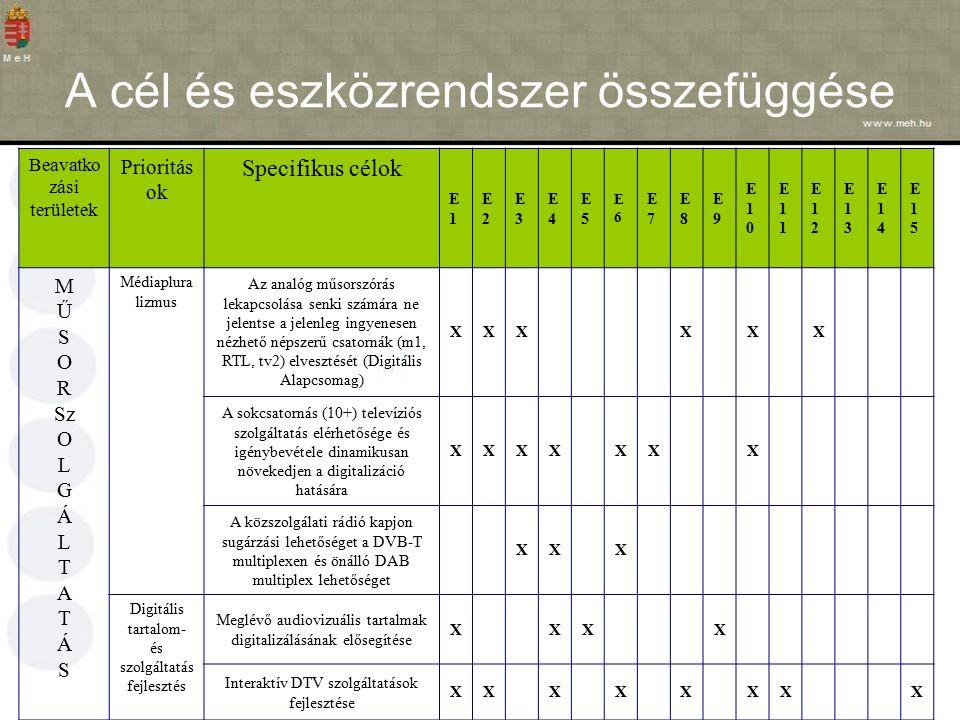 A cél és eszközrendszer összefüggése Beavatko zási területek Prioritás ok Specifikus célok E1E1 E2E2 E3E3 E4E4 E5E5 E6E6 E7E7 E8E8 E9E9 E10E10 E11E11