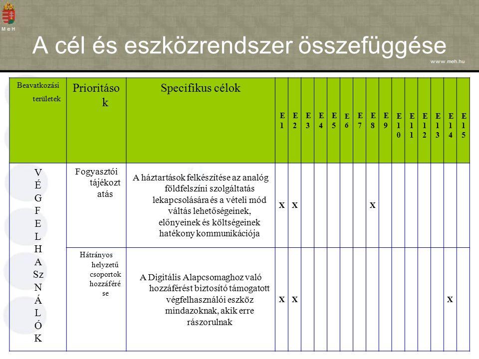 A cél és eszközrendszer összefüggése Beavatkozási területek Prioritáso k Specifikus célok E1E1 E2E2 E3E3 E4E4 E5E5 E6E6 E7E7 E8E8 E9E9 E10E10 E11E11 E12E12 E13E13 E14E14 E15E15 V É G F E L H A Sz N Á L Ó K Fogyasztói tájékozt atás A háztartások felkészítése az analóg földfelszíni szolgáltatás lekapcsolására és a vételi mód váltás lehetőségeinek, előnyeinek és költségeinek hatékony kommunikációja XXX Hátrányos helyzetű csoportok hozzáféré se A Digitális Alapcsomaghoz való hozzáférést biztosító támogatott végfelhasználói eszköz mindazoknak, akik erre rászorulnak XXX