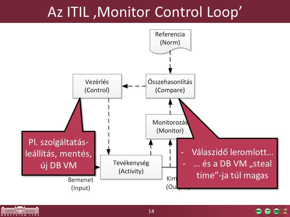 """14 Az ITIL 'Monitor Control Loop' Pl. szolgáltatás- leállítás, mentés, új DB VM -Válaszidő leromlott… -… és a DB VM """"steal time""""-ja túl magas -Válaszi"""
