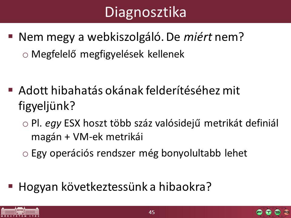 45 Diagnosztika  Nem megy a webkiszolgáló. De miért nem? o Megfelelő megfigyelések kellenek  Adott hibahatás okának felderítéséhez mit figyeljünk? o