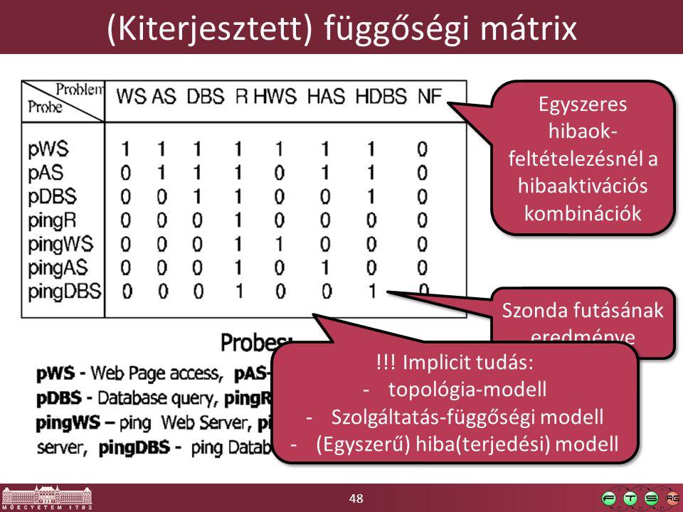 48 (Kiterjesztett) függőségi mátrix Egyszeres hibaok- feltételezésnél a hibaaktivációs kombinációk Szonda futásának eredménye !!! Implicit tudás: -top