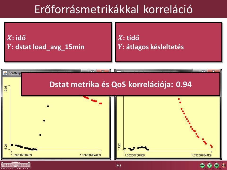70 Erőforrásmetrikákkal korreláció Dstat metrika és QoS korrelációja: 0.94