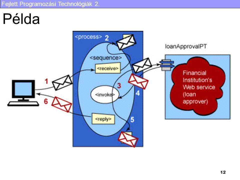 Fejlett Programozási Technológiák 2. 12 Példa