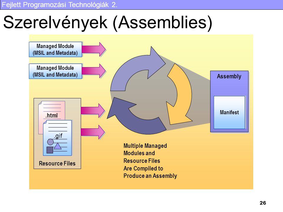 Fejlett Programozási Technológiák 2. 26 Szerelvények (Assemblies) Assembly Manifest Multiple ManagedModules andResource FilesAre Compiled toProduce an