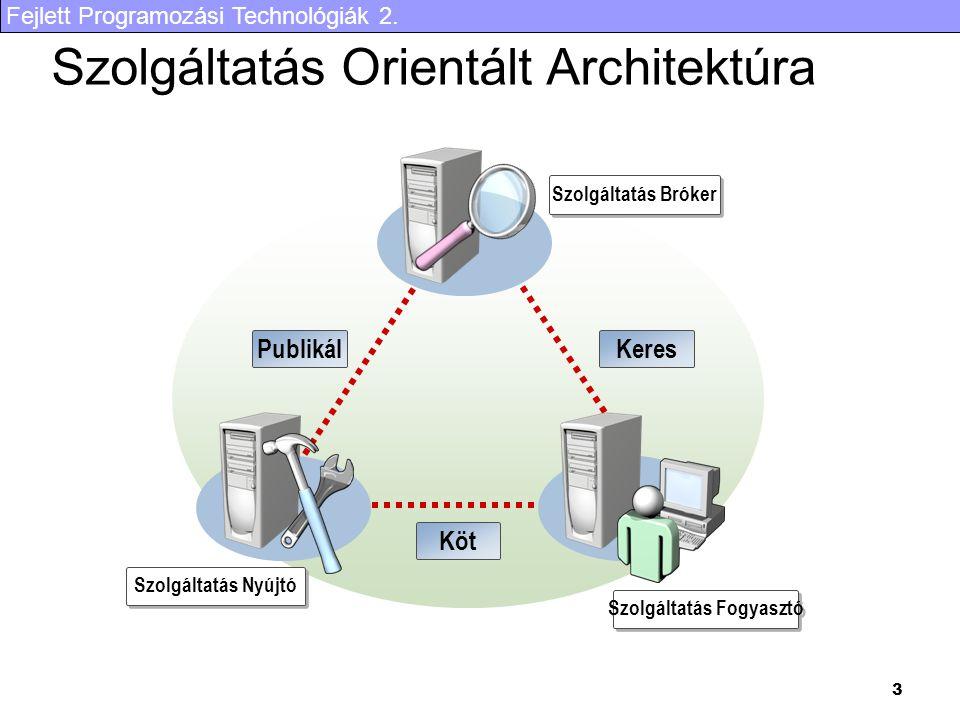 Fejlett Programozási Technológiák 2. 3 Szolgáltatás Orientált Architektúra Szolgáltatás Bróker Szolgáltatás Nyújtó Szolgáltatás Fogyasztó PublikálKere