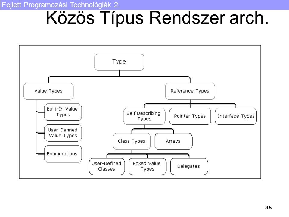 Fejlett Programozási Technológiák 2. 35 Közös Típus Rendszer arch.