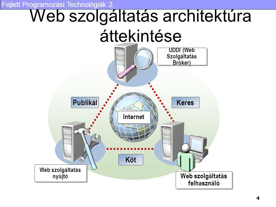 Fejlett Programozási Technológiák 2. 4 Web szolgáltatás architektúra áttekintése UDDI (Web Szolgáltatás Bróker) Web szolgáltatás nyújtó Web szolgáltat