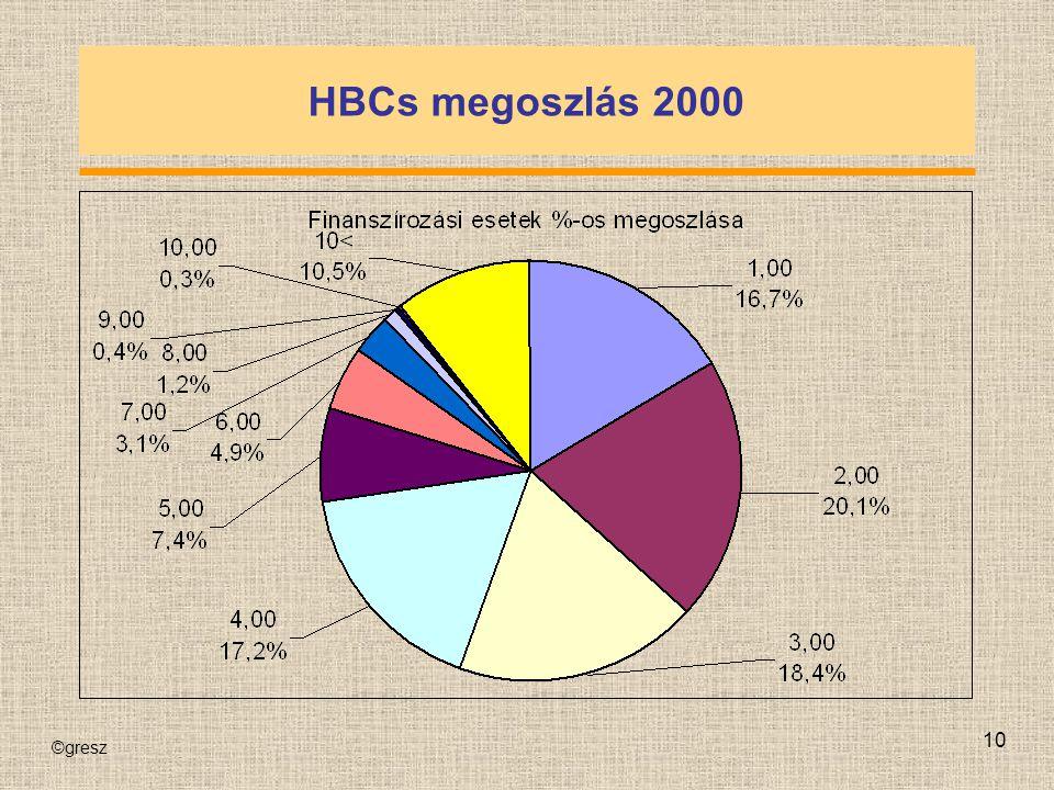 ©gresz 10 HBCs megoszlás 2000