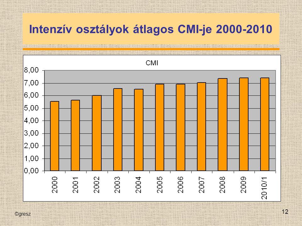 ©gresz 12 Intenzív osztályok átlagos CMI-je 2000-2010