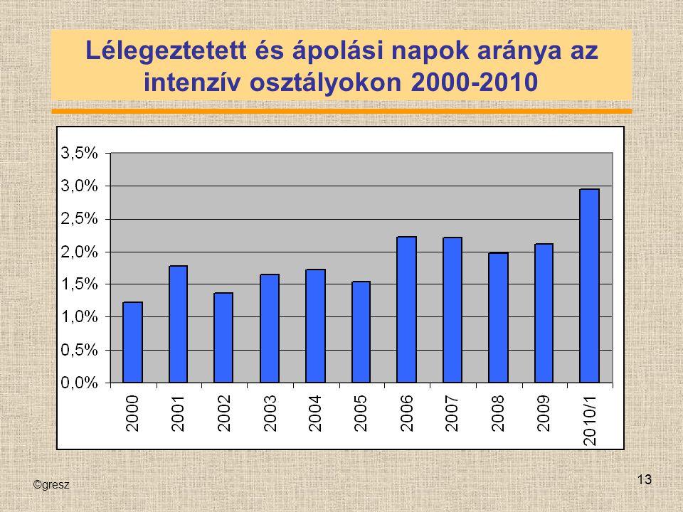 ©gresz 13 Lélegeztetett és ápolási napok aránya az intenzív osztályokon 2000-2010