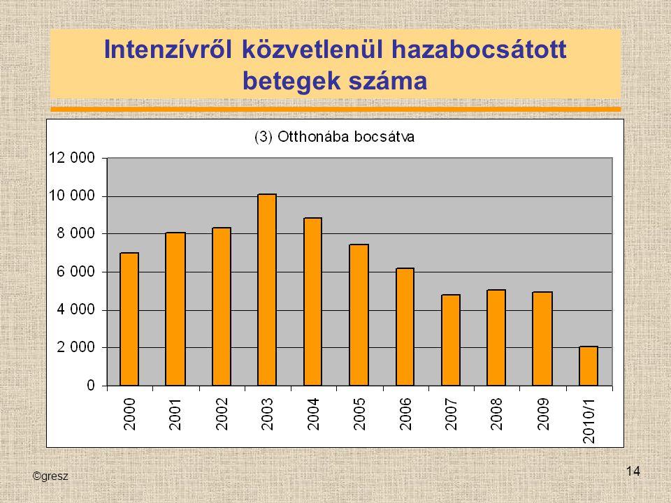 ©gresz 14 Intenzívről közvetlenül hazabocsátott betegek száma
