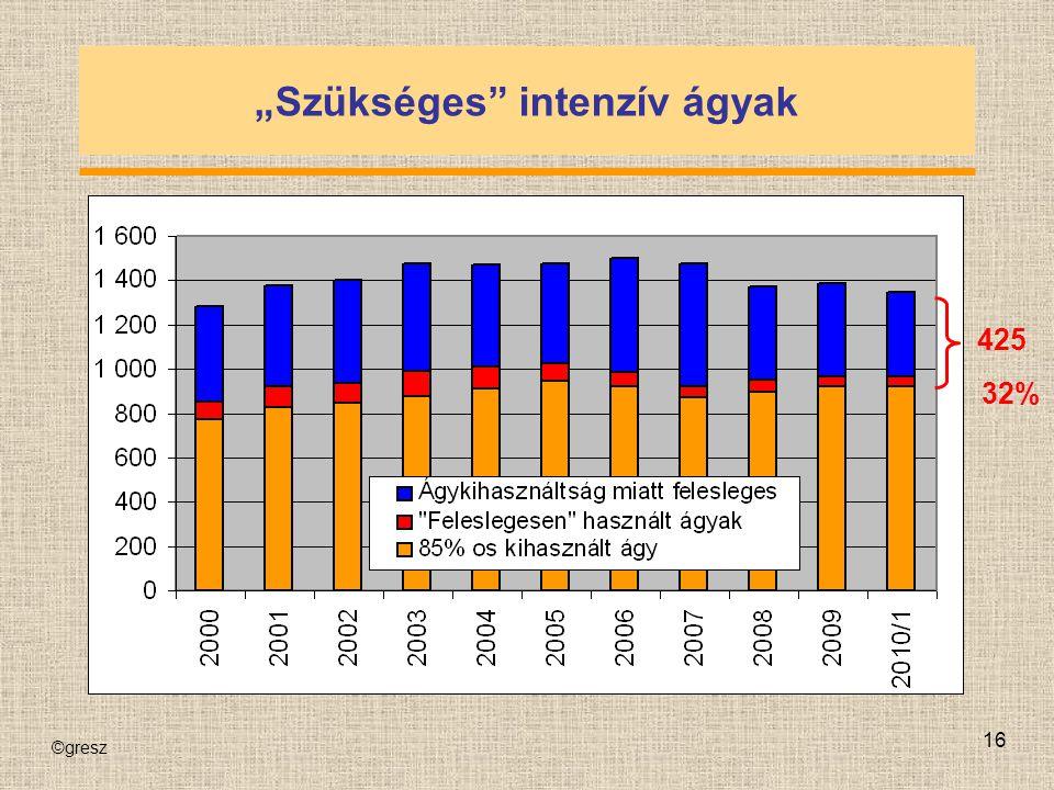 """©gresz 16 """"Szükséges"""" intenzív ágyak 425 32%"""