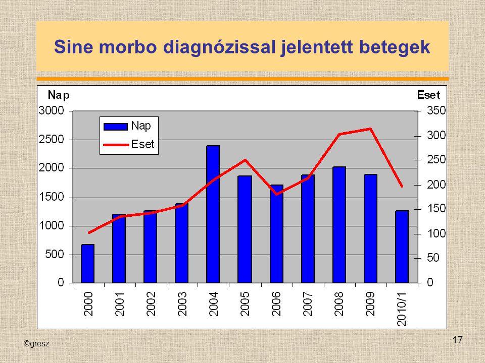 ©gresz 17 Sine morbo diagnózissal jelentett betegek