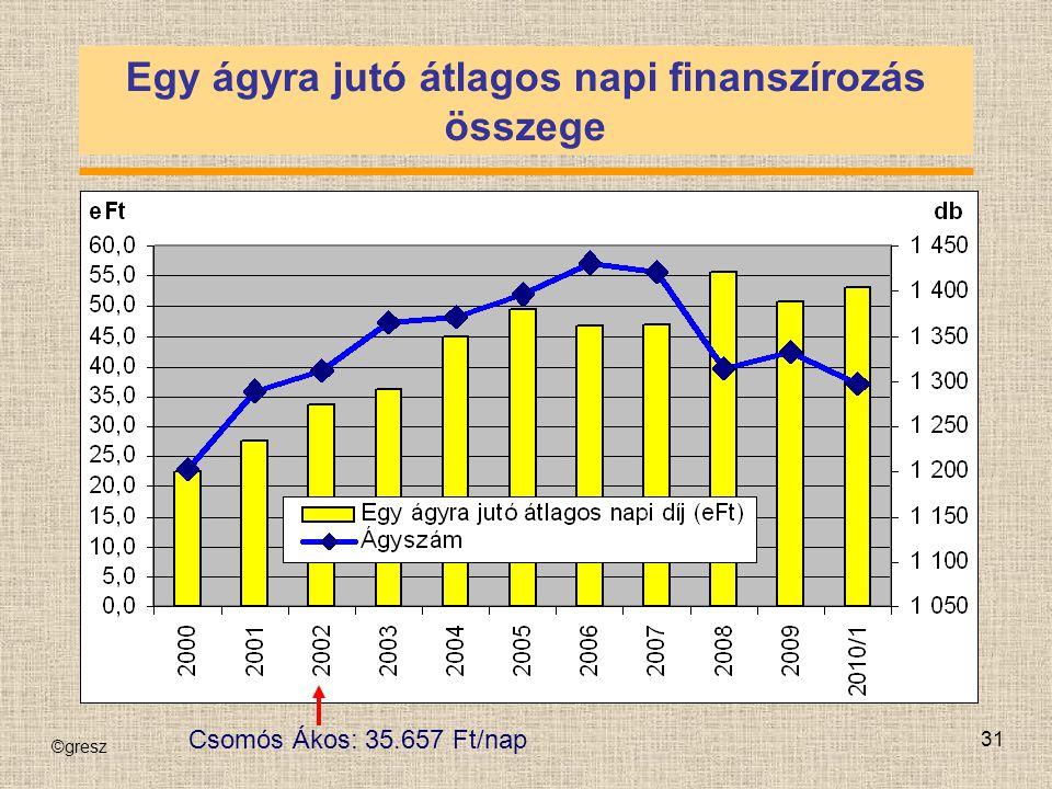 ©gresz 31 Egy ágyra jutó átlagos napi finanszírozás összege Csomós Ákos: 35.657 Ft/nap