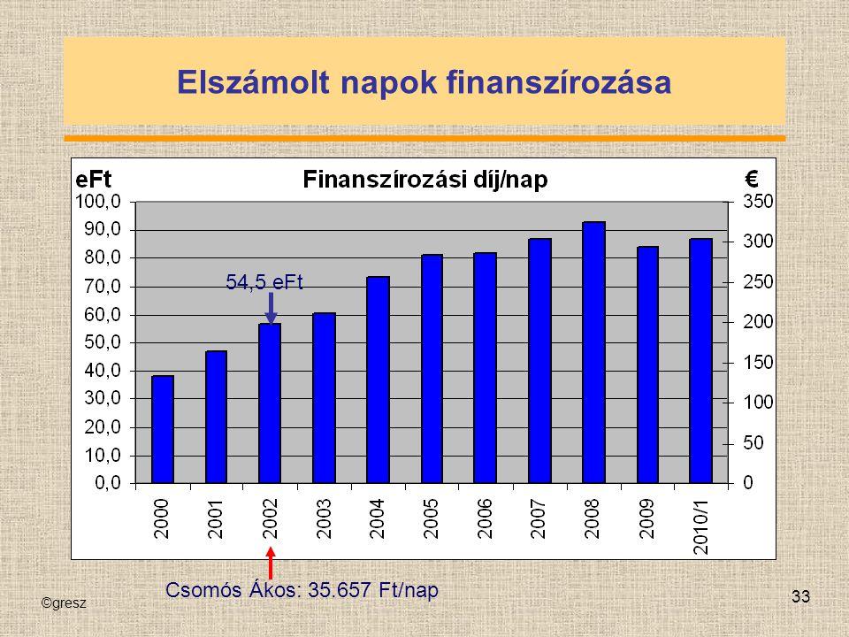 ©gresz 33 Elszámolt napok finanszírozása Csomós Ákos: 35.657 Ft/nap 54,5 eFt