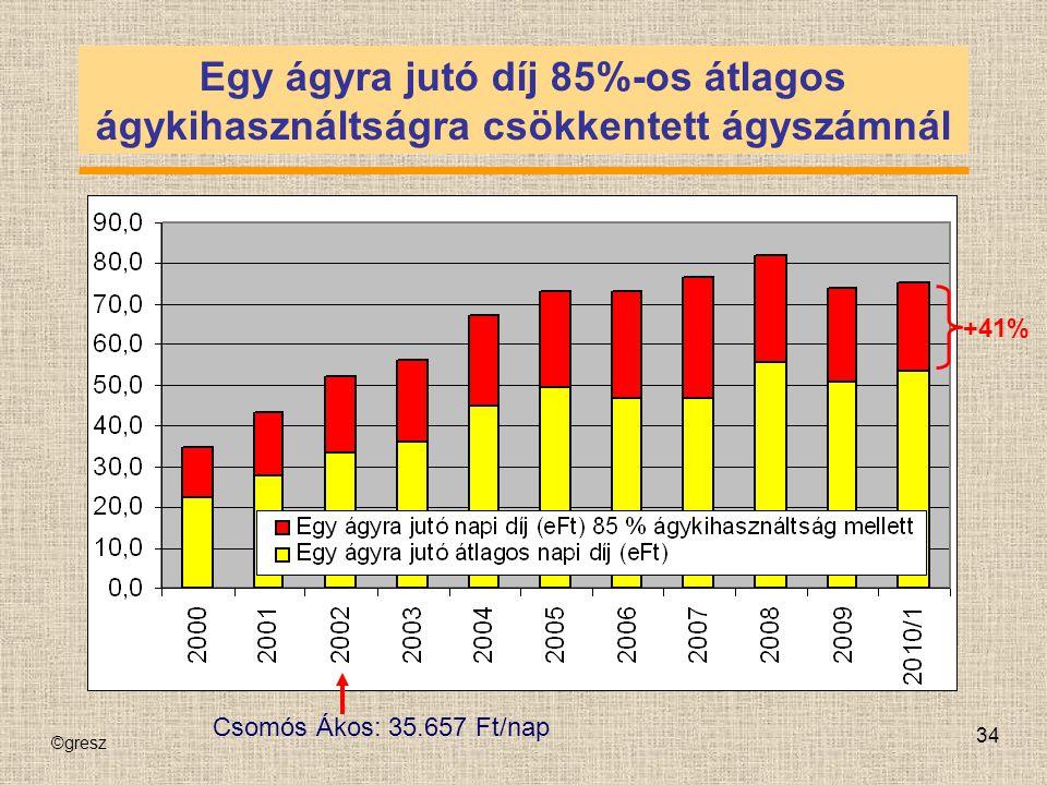©gresz 34 Egy ágyra jutó díj 85%-os átlagos ágykihasználtságra csökkentett ágyszámnál +41% Csomós Ákos: 35.657 Ft/nap
