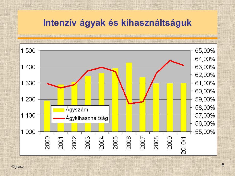 """©gresz 16 """"Szükséges intenzív ágyak 425 32%"""