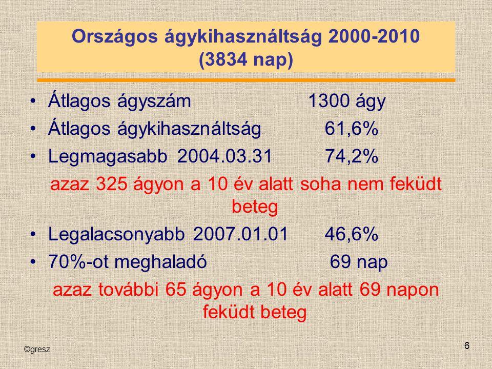 ©gresz 7 Átlagos ágykihasználtság megyénként 2000-2010 ÁtlagMegye 57,5%Baranya 65,8%Bács 54,0%Békés 53,7%Borsod 69,5%Csongrád 68,0%Fejér 57,2%Győr 70,1%Hajdú 53,5%Heves 54,2%Komárom ÁtlagMegye 42,2%Nógrád 60,4%Pest 52,3%Somogy 66,5%Szabolcs 55,6%Szolnok 68,2%Tolna 67,1%Vas 63,2%Veszprém 68,0%Zala 59,8%Budapest