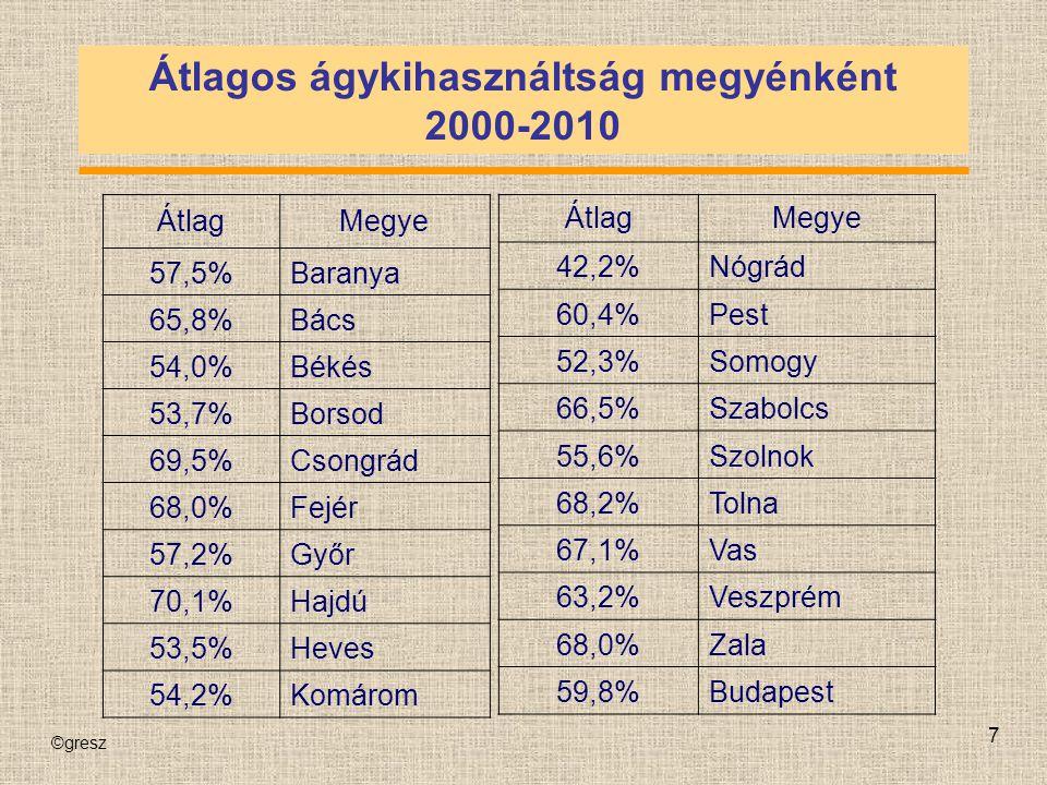©gresz 7 Átlagos ágykihasználtság megyénként 2000-2010 ÁtlagMegye 57,5%Baranya 65,8%Bács 54,0%Békés 53,7%Borsod 69,5%Csongrád 68,0%Fejér 57,2%Győr 70,