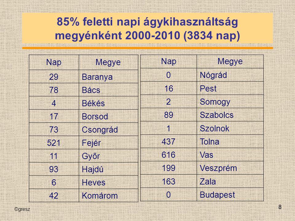 ©gresz 8 85% feletti napi ágykihasználtság megyénként 2000-2010 (3834 nap) NapMegye 29Baranya 78Bács 4Békés 17Borsod 73Csongrád 521Fejér 11Győr 93Hajd
