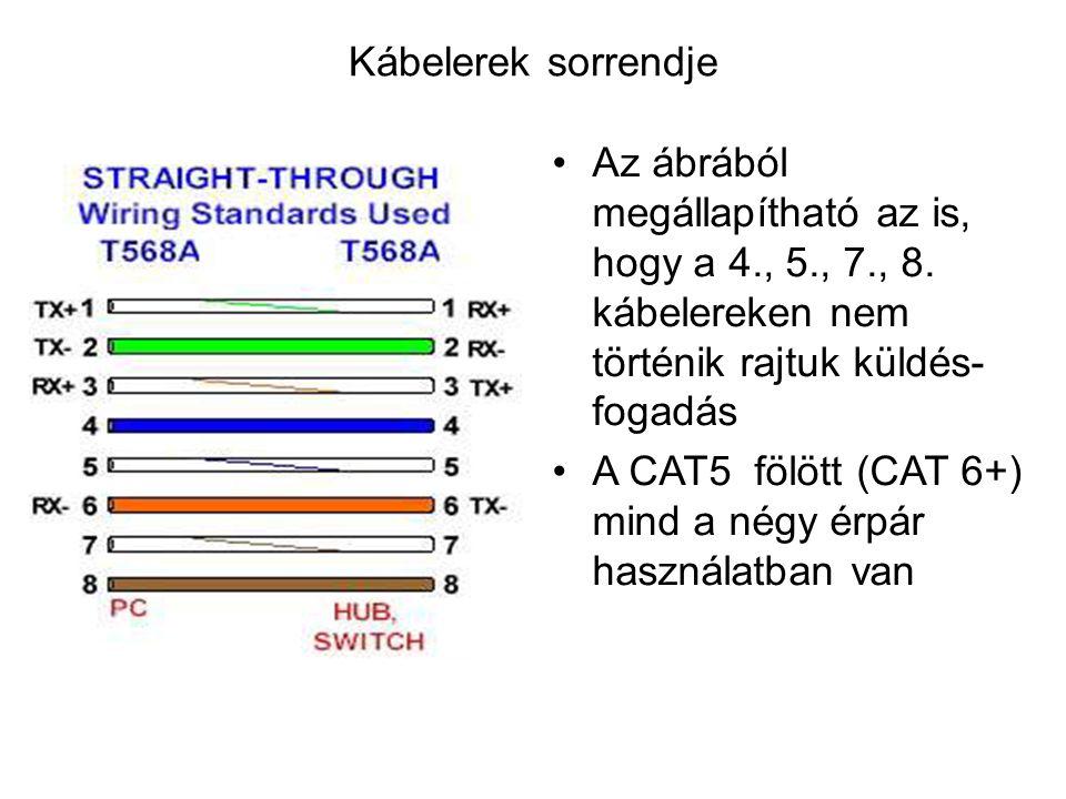 Kábelerek sorrendje Az ábrából megállapítható az is, hogy a 4., 5., 7., 8. kábelereken nem történik rajtuk küldés- fogadás A CAT5 fölött (CAT 6+) mind