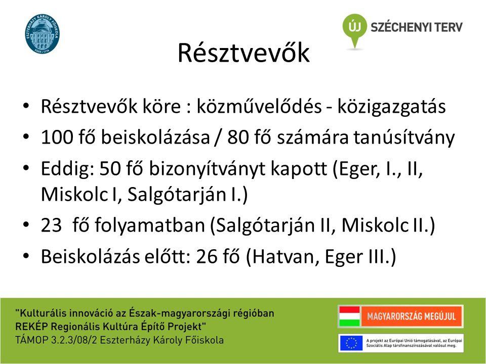 Résztvevők Résztvevők köre : közművelődés - közigazgatás 100 fő beiskolázása / 80 fő számára tanúsítvány Eddig: 50 fő bizonyítványt kapott (Eger, I., II, Miskolc I, Salgótarján I.) 23 fő folyamatban (Salgótarján II, Miskolc II.) Beiskolázás előtt: 26 fő (Hatvan, Eger III.)