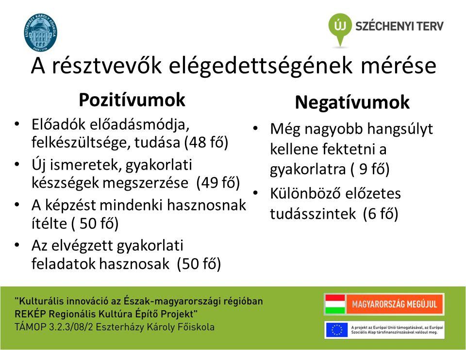 A résztvevők elégedettségének mérése Pozitívumok Előadók előadásmódja, felkészültsége, tudása (48 fő) Új ismeretek, gyakorlati készségek megszerzése (