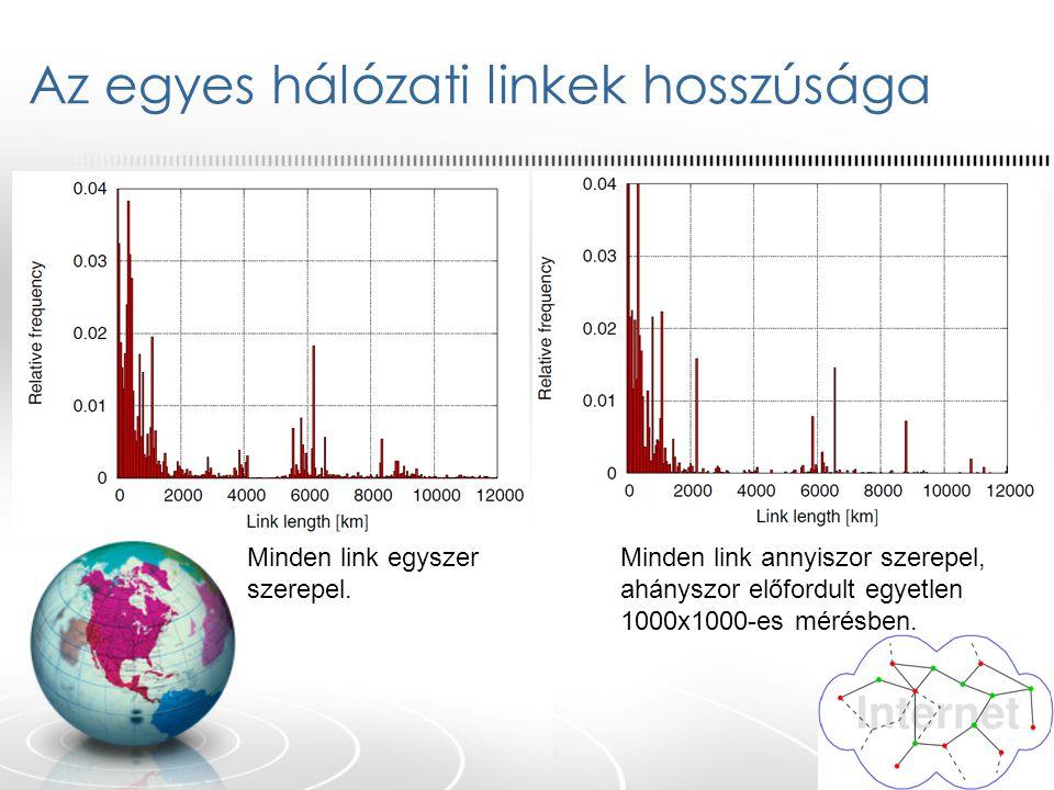 Az egyes hálózati linkek hosszúsága Minden link egyszer szerepel. Minden link annyiszor szerepel, ahányszor előfordult egyetlen 1000x1000-es mérésben.