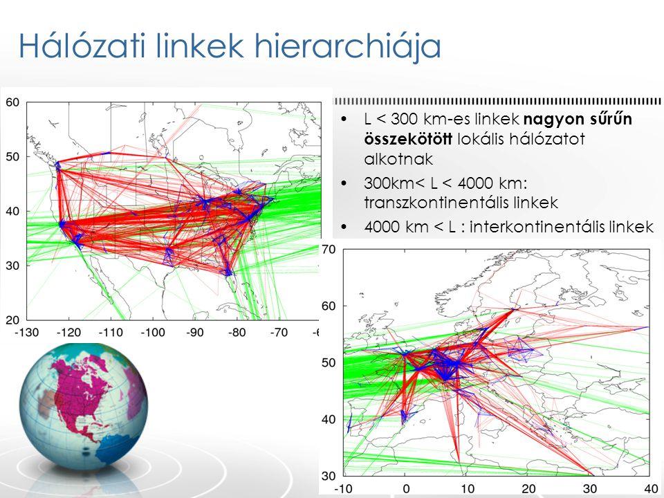 Hálózati linkek hierarchiája L < 300 km-es linkek nagyon sűrűn összekötött lokális hálózatot alkotnak 300km< L < 4000 km: transzkontinentális linkek 4