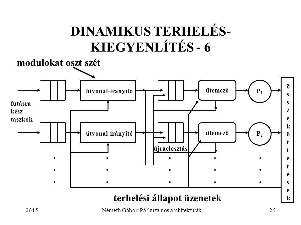 2015Németh Gábor: Párhuzamos architektúrák26 DINAMIKUS TERHELÉS- KIEGYENLÍTÉS - 6 útvonal-irányító ütemező újraelosztás P1P1 P2P2 összeköttetésekössze