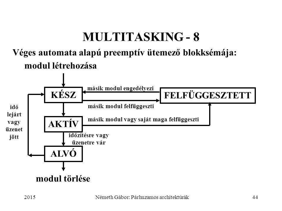 2015Németh Gábor: Párhuzamos architektúrák44 MULTITASKING - 8 KÉSZ modul létrehozása AKTÍV idő lejárt vagy üzenet jött modul törlése másik modul enged