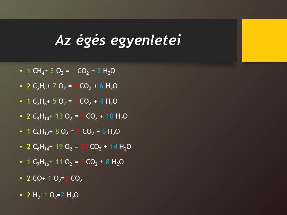 Az égés bruttó egyenletei 1 CH 4 + 2 O 2 = 1 CO 2 + 2 H 2 O 1 C 2 H 6 + 3,5 O 2 = 2 CO 2 + 3 H 2 O 1 C 3 H 8 + 5 O 2 = 3 CO 2 + 4 H 2 O 1 C 4 H 10 + 6,5 O 2 = 4 CO 2 + 5 H 2 O 1 C 5 H 12 + 8 O 2 = 5 CO 2 + 6 H 2 O 1 C 6 H 14 + 9,5 O 2 = 6 CO 2 + 7 H 2 O 1 C 7 H 16 + 11 O 2 = 7 CO 2 + 8 H 2 O 1 CO+ 0,5 O 2 =1 CO 2 1 H 2 +0,5 O 2 =1 H 2 O