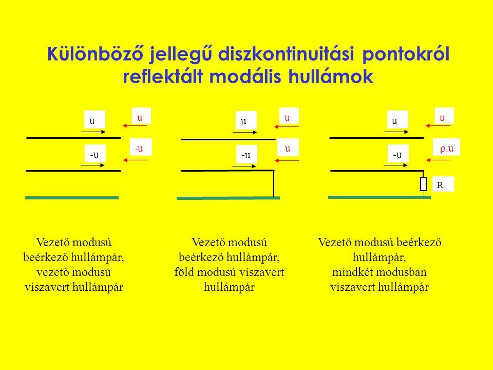 Különböző jellegű diszkontinuitási pontokról reflektált modális hullámok u -u u -u-u u u u u u ρ.u R Vezető modusú beérkező hullámpár, vezető modusú viszavert hullámpár Vezető modusú beérkező hullámpár, föld modusú viszavert hullámpár Vezető modusú beérkező hullámpár, mindkét modusban viszavert hullámpár