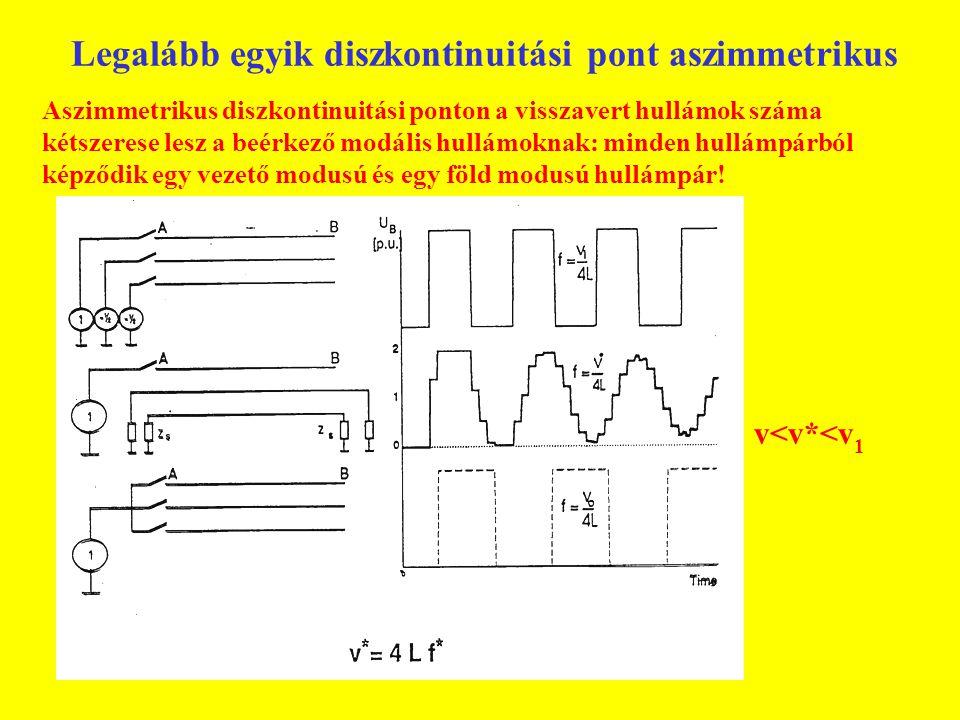 Legalább egyik diszkontinuitási pont aszimmetrikus Aszimmetrikus diszkontinuitási ponton a visszavert hullámok száma kétszerese lesz a beérkező modális hullámoknak: minden hullámpárból képződik egy vezető modusú és egy föld modusú hullámpár.