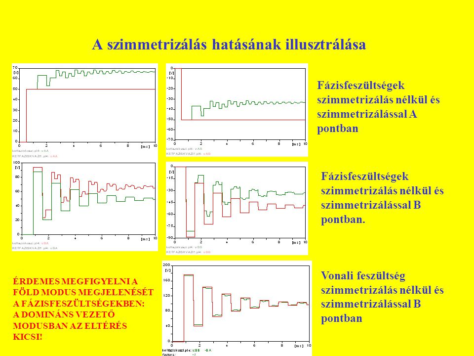 U/2 αC 1 βL 1 βL 0 αC 0 B1B1 B0B0 Modális referencia-kapcsolások A modális tranziensek különválása (C variáns) Szimmetrikus hálózat, aszimmetrikus hullámpár fázisfeszültségek a vezeték Ba és Bb pontján modális lengések a referenciakör B 1 és B 0 pontjaiban a fázis feszültsége B vezetékvégen b fázis feszültsége B vezetékvégen felső (zöld) görbe: a hálózaton, alsó (piros) görbe: a referenciakörben u B0 +u B1 u B0 -u B1